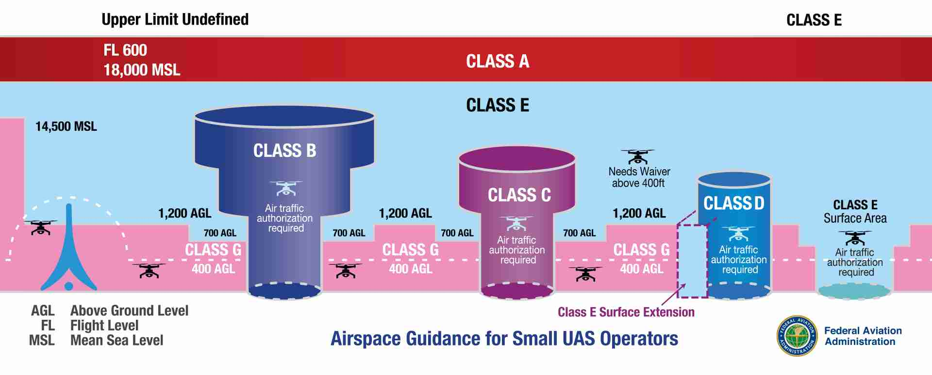 airspace_classes_large